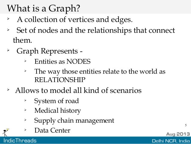 5 What is a Graph?  A collection of vertices and edges.  Set of nodes and the relationships that connect them.  Graph R...