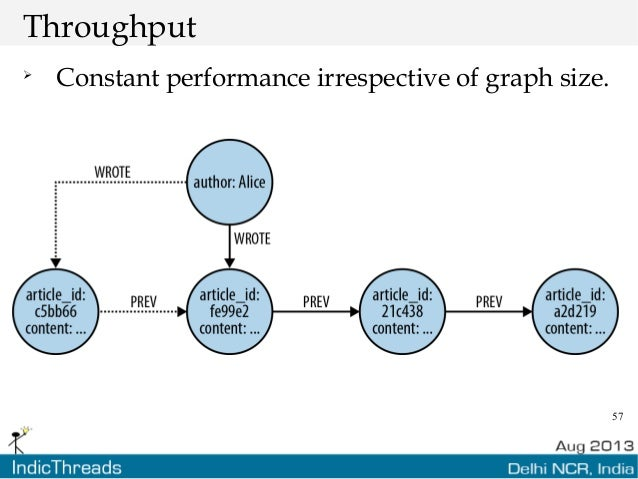 57 Throughput  Constant performance irrespective of graph size.