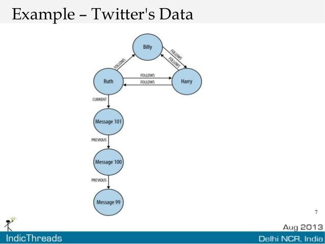 7 Example – Twitter's Data