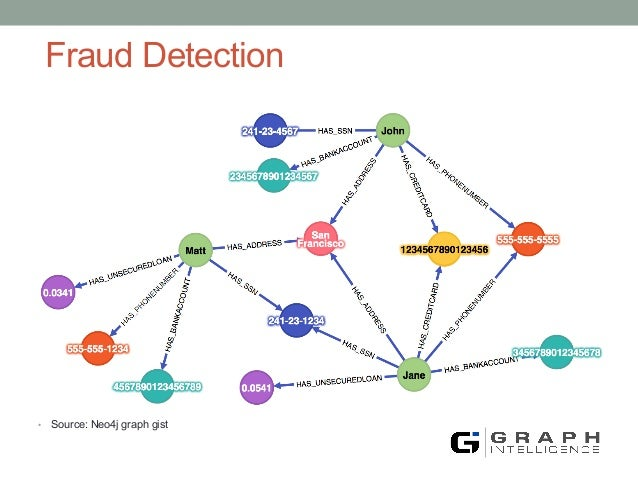 Credit fraud overviwe analysis and recommendations