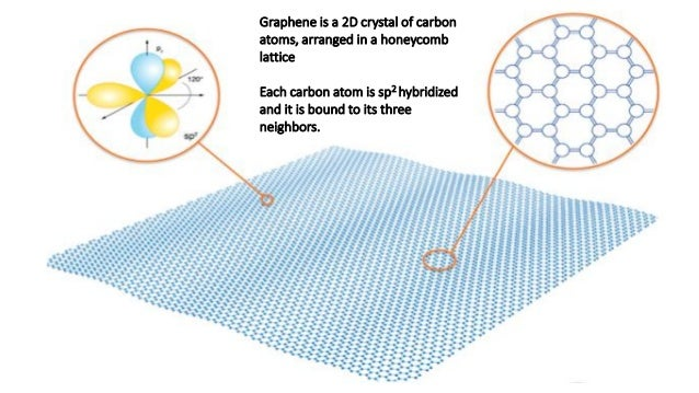 Graphene is a 2D crystal of carbon atoms, arranged in a honeycomb lattice Each carbon atom is sp2 hybridized and it is bou...