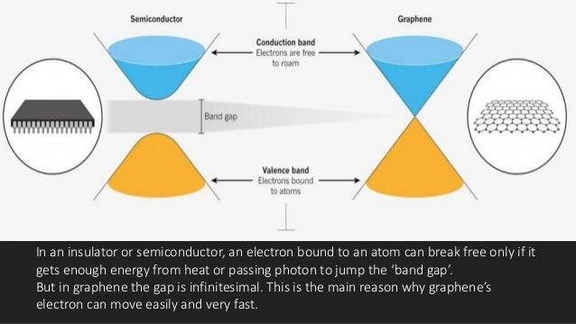 Mechanical Properties  To calculate the strength of graphene, scientists used a technique called Atomic Force Microscopy....