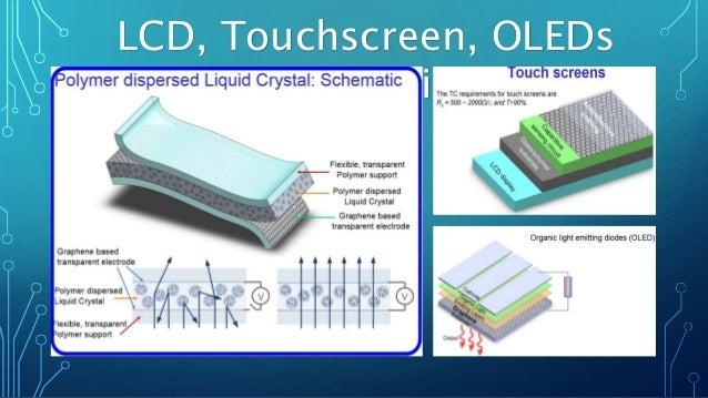 LCD, Touchscreen, OLEDs Schematics