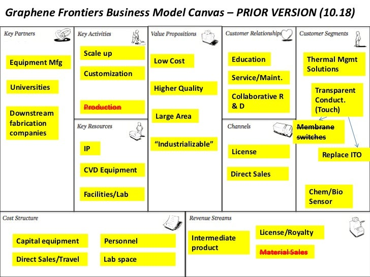 Graphene Frontiers Business Model Canvas