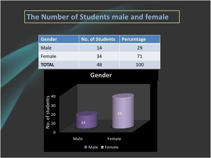 The Number of Students male and female<br />Gender<br />No. of students<br />