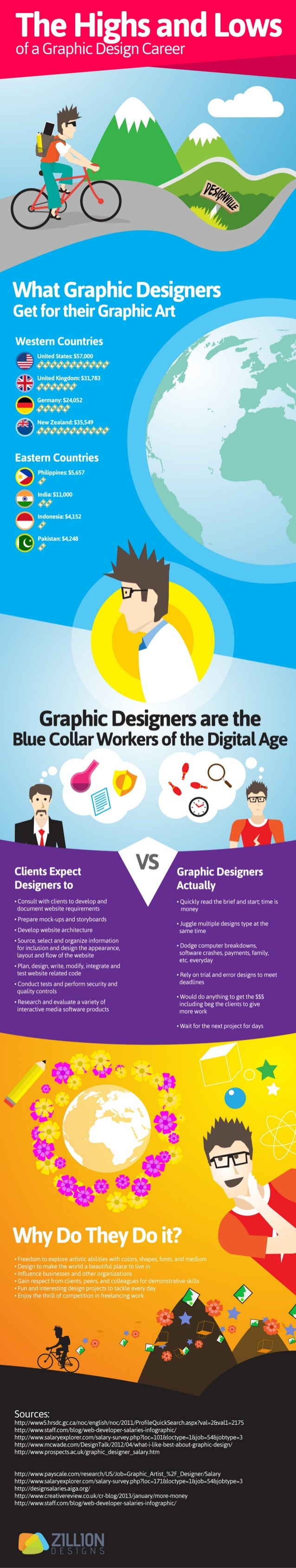 [INFOGRAPHIC]:The Highs and Lows of a Graphic Design Career