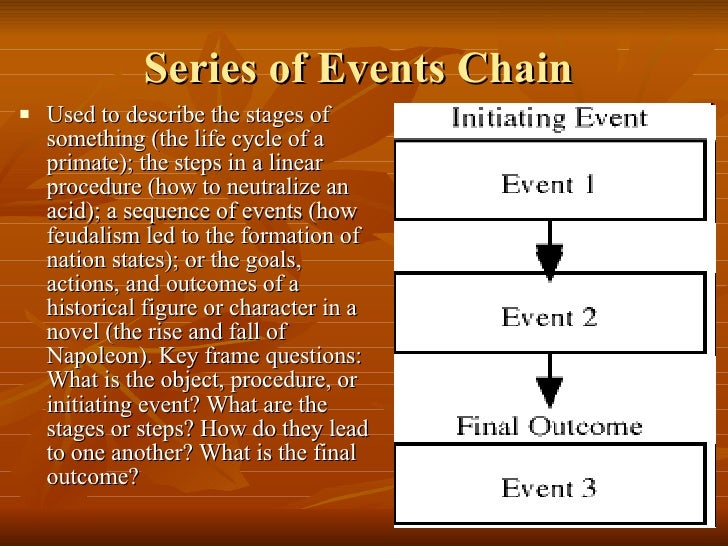 consider the following chain of events Here is a list of the top nine events in chronological order that led to secession and the american civil war kelly, martin top 9 events that led to the civil.