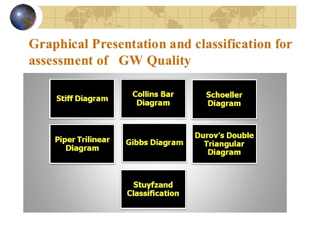 Graphical Presentation And Classification For Assessment Of Ground Wa