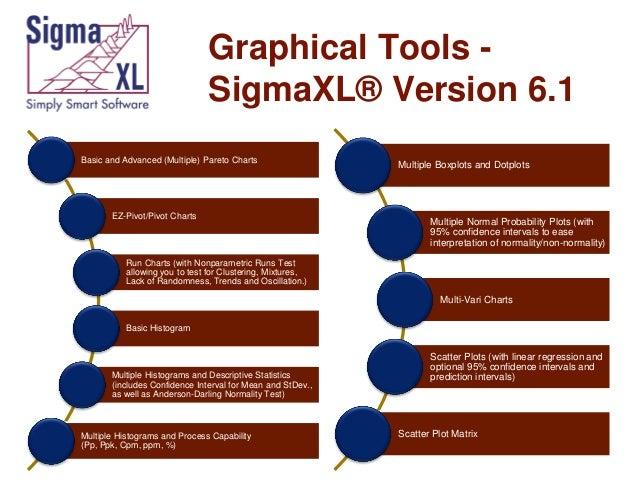 Graphical Tools SigmaXL® Version 6.1 Basic and Advanced (Multiple) Pareto Charts  EZ-Pivot/Pivot Charts  Multiple Boxplots...