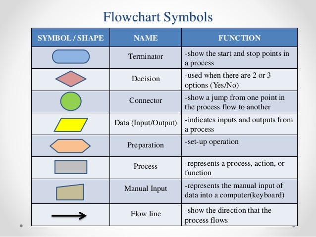 Flowchart symbols key commonly used lean six sigma flowchart flowchart symbols key the unofficial guide to process flow chart ccuart Gallery