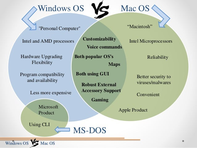 a comparison of linux and microsoft windows Windows vsunix can unix reach the unix systems (we actually use linux but for comparison purposes they are identical) are hands-down the winner in this category for instance, now that microsoft stopped supporting windows server 2003 on july 13.