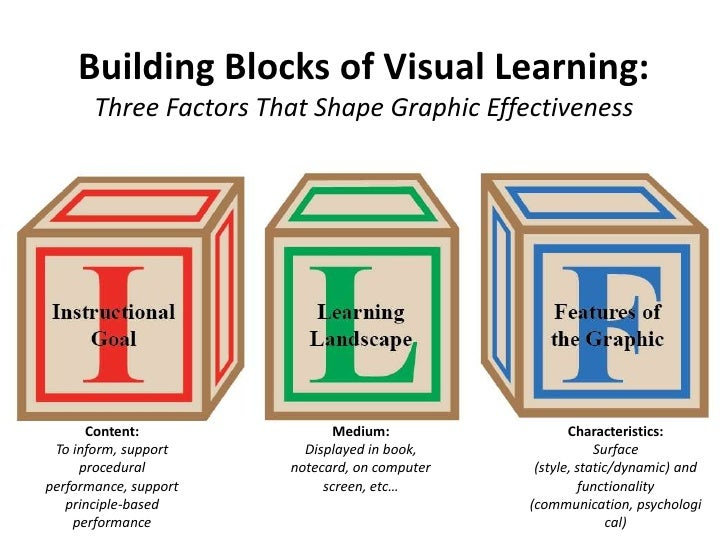 Building Blocks of Visual Learning:Three Factors That Shape Graphic Effectiveness<br />Content: <br />To inform, support p...