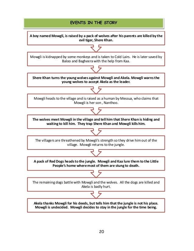 The jungle book plot summary