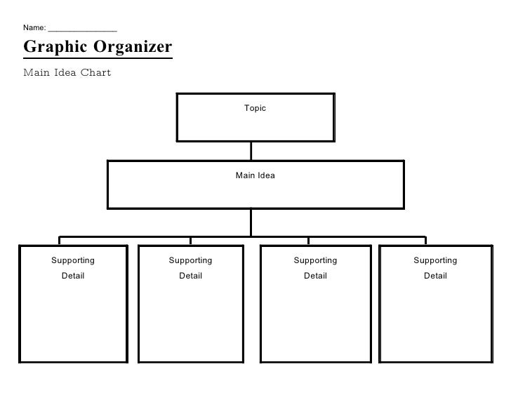 photograph relating to Main Idea Graphic Organizer Printable known as Impression Organizer Principal Principle Chart