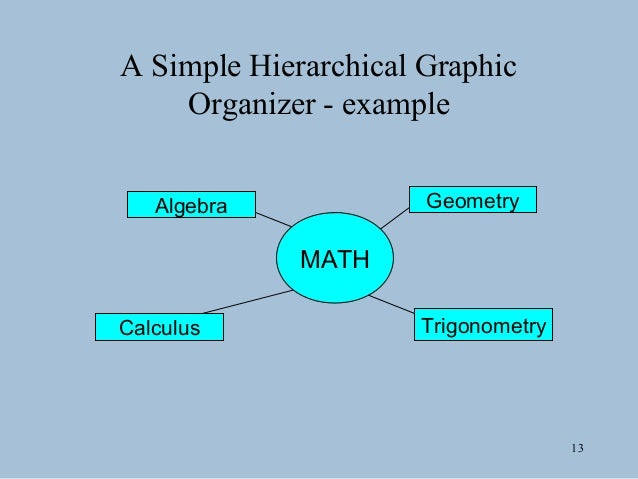 Graphic organizers 12 a simple hierarchical graphic organizer 13 ccuart Images