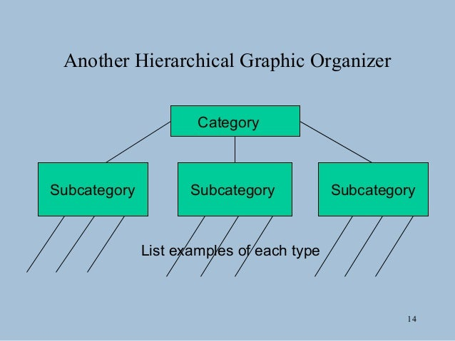 Graphic organizers 13 a simple hierarchical graphic organizer example algebra geometry math calculus trigonometry 14 ccuart Images