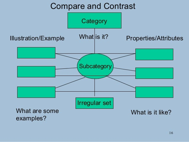 Graphic organizers 16 ccuart Images