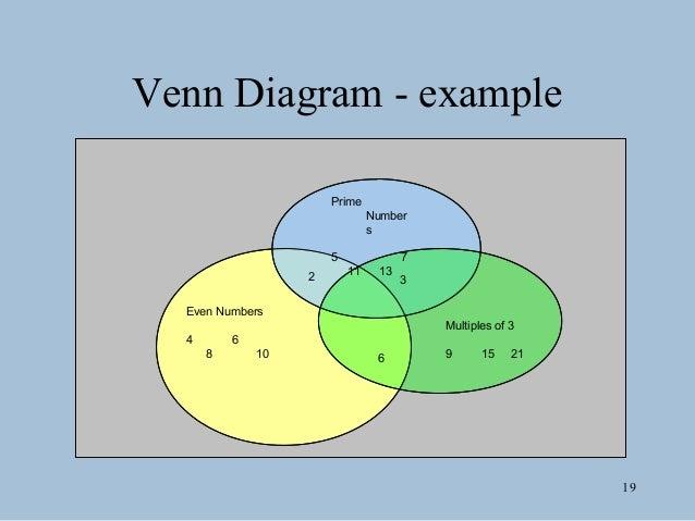 Graphic organizers 18 venn diagram 19 ccuart Images
