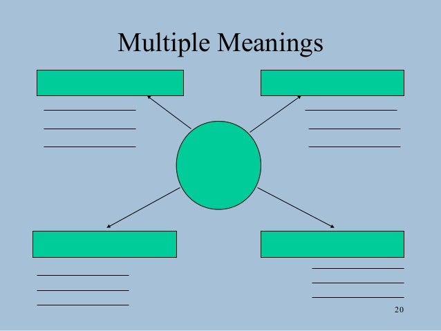 Graphic organizers 20 multiple meanings ccuart Images