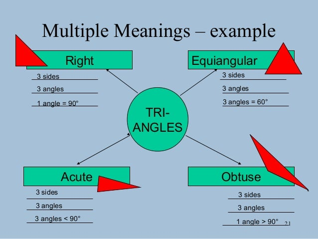 Graphic organizers 20 multiple meanings 21 ccuart Images
