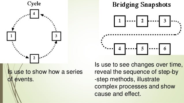 Graphic organizers as thinking technology 14 ccuart Image collections