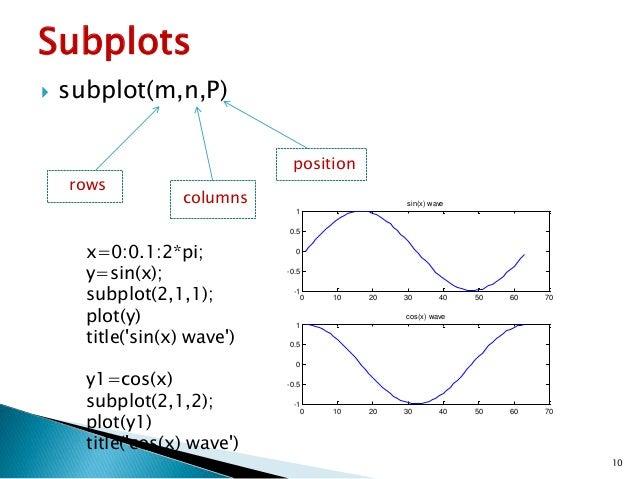 graphs plotting in MATLAB