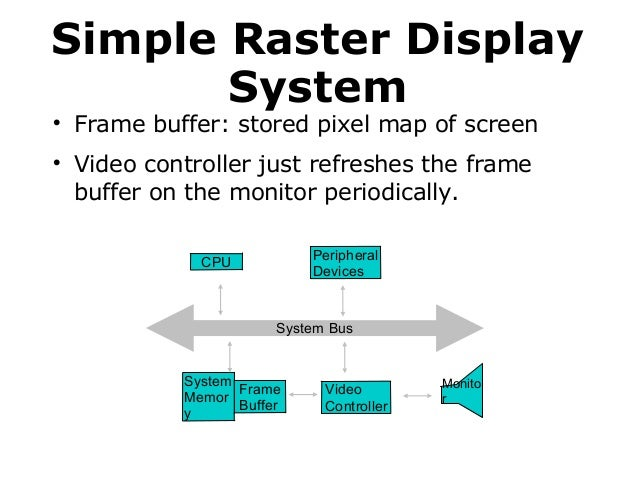 Simple Raster Display System     Frame buffer: stored pixel map of screen Video controller just refreshes the frame buff...