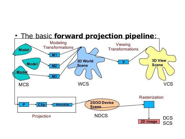   The basic forward projection pipeline: Modeling Transformations  Model  Viewing Transformations  M1 Model  M2  3D World...