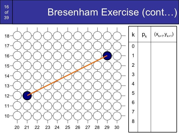 Bresenham Line Drawing Algorithm Advantages Over Dda : Graphics bresenham circlesandpolygons