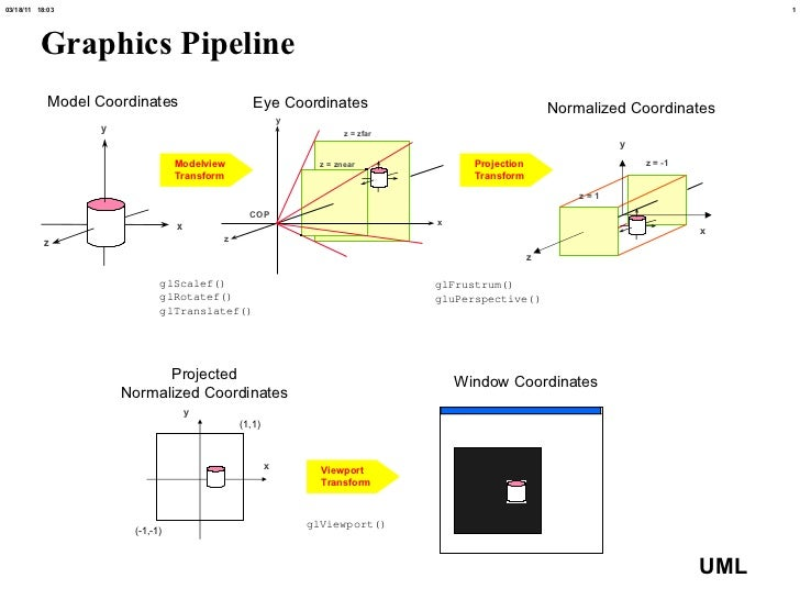 Graphics Pipeline x z z = -1 z = 1 y Model Coordinates Eye Coordinates Normalized Coordinates Window Coordinates Projected...