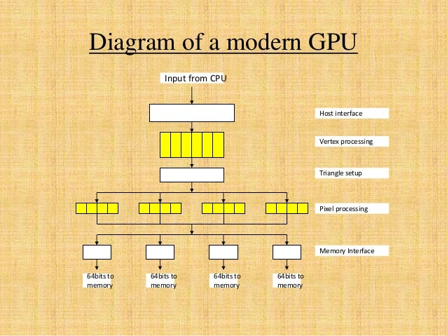 Diagram of a modern GPU 64bits to memory 64bits to memory 64bits to memory 64bits to memory Input from CPU Host interface ...