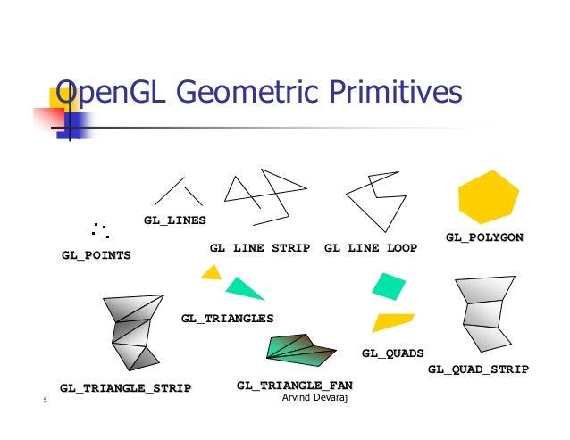 Graphics Programming In Open Gl