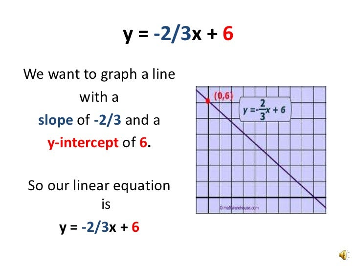 Graphing A Line Using Slope Intercept Form