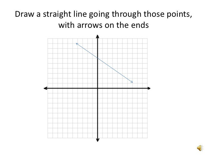 Draw Straight Line Artrage : Graphing a line using slope intercept form