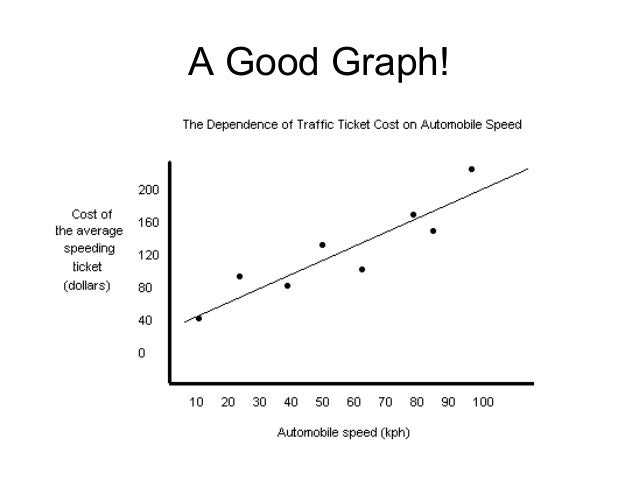 Qualities Of Good Line Drawing Algorithm : Graphing in biology