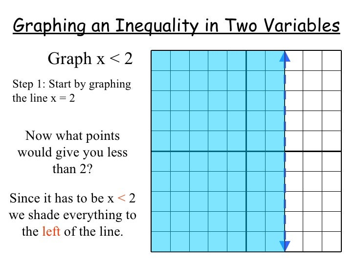 two variable inequalities 2 essay Fit an algebraic two-variable inequality to its appropriate graph.