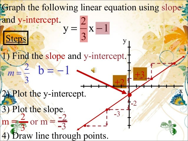 Drawing Lines With Given Slopes : Graphing lines using slopeintercept