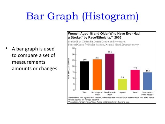 Graphing ppt 7 bar graph ccuart Gallery