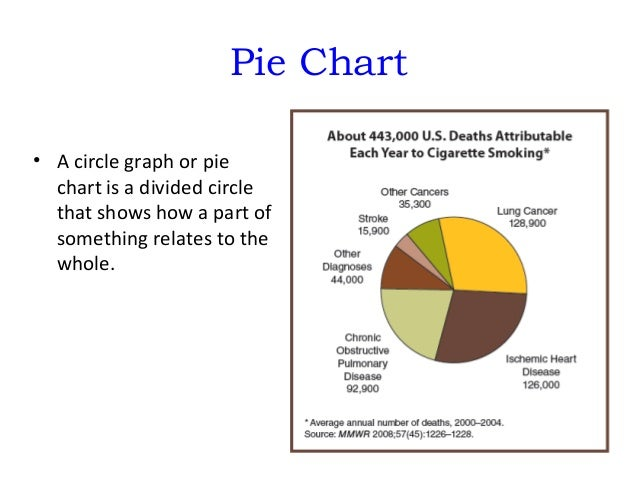Graphing ppt pie chart ccuart Gallery