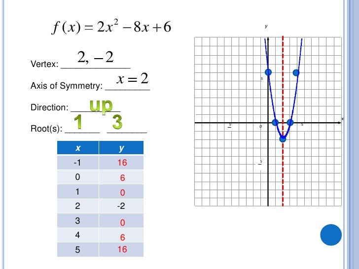 how to change quadratic form to standard form