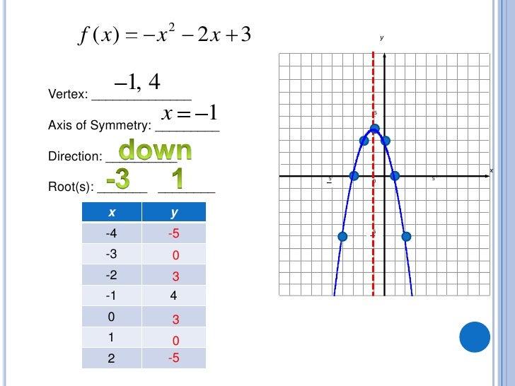 Graphing Quadratic Standard Form