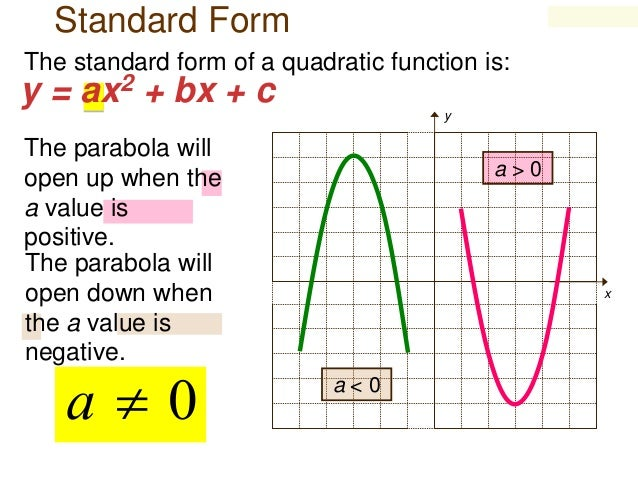 How To Graph A Quadratic Equation In Standard Form Dolapgnetband