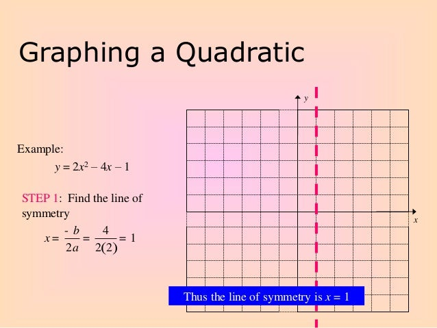 Graphing Quadratic Functions in Standard Form – Algebra 2 Graphing Quadratic Functions Worksheet