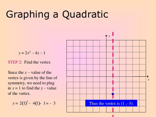 Graphing Quadratic Functions in Standard Form – Graphing Quadratic Functions in Standard Form Worksheet
