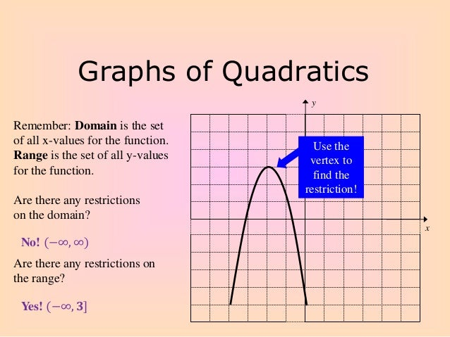 Graphing Quadratic Functions In Standard Form