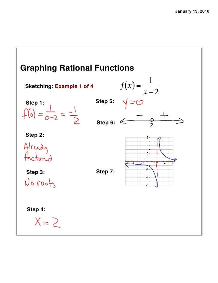 Write a rational function whose graph has these features:?