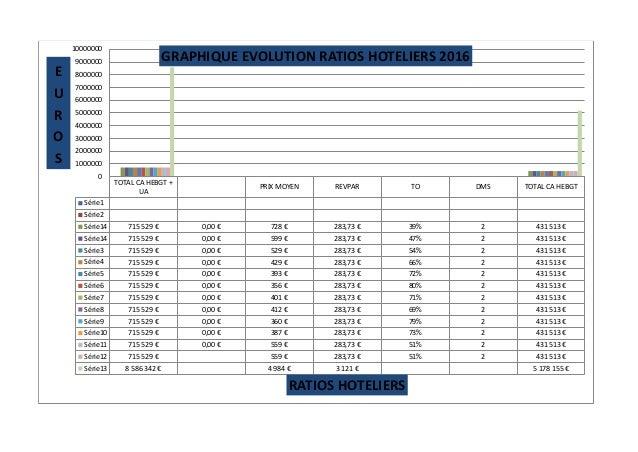TOTAL CA HEBGT + UA PRIX MOYEN REVPAR TO DMS TOTAL CA HEBGT Série1 Série2 Série14 715 529 € 0,00 € 728 € 283,73 € 39% 2 43...