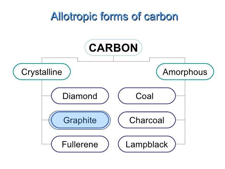 different types of carbon dating What is carbon dating  these types are utilized for grinding or cutting tools  it can also be used for filtering different kinds of substances.