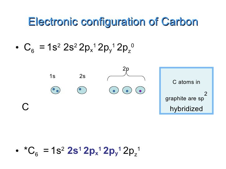 Graphite,Fullerene And Carbon Nanotubules Carbon Electron Configuration