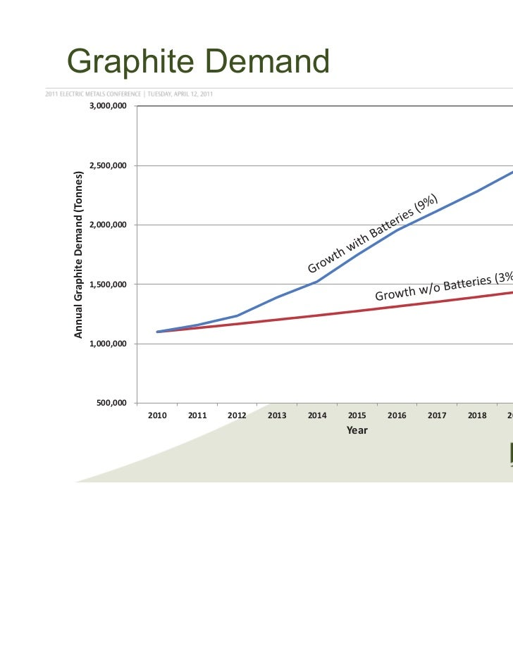 Graphite Demand                                  3,000,000                                  2,500,000Annual Graphite Deman...